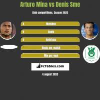 Arturo Mina vs Denis Sme h2h player stats