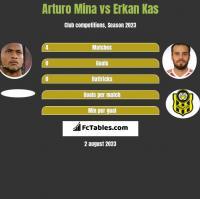 Arturo Mina vs Erkan Kas h2h player stats