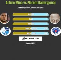 Arturo Mina vs Florent Hadergjonaj h2h player stats