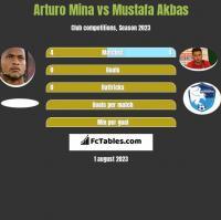 Arturo Mina vs Mustafa Akbas h2h player stats