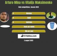 Arturo Mina vs Vitalijs Maksimenko h2h player stats