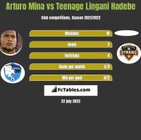 Arturo Mina vs Teenage Lingani Hadebe h2h player stats