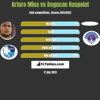 Arturo Mina vs Dogucan Haspolat h2h player stats