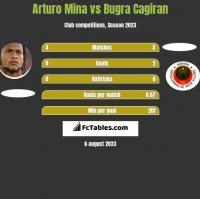 Arturo Mina vs Bugra Cagiran h2h player stats