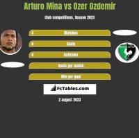 Arturo Mina vs Ozer Ozdemir h2h player stats