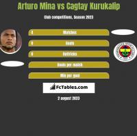 Arturo Mina vs Cagtay Kurukalip h2h player stats