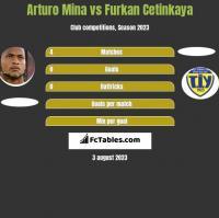 Arturo Mina vs Furkan Cetinkaya h2h player stats