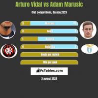 Arturo Vidal vs Adam Marusic h2h player stats