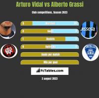Arturo Vidal vs Alberto Grassi h2h player stats