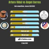 Arturo Vidal vs Angel Correa h2h player stats