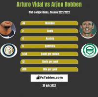 Arturo Vidal vs Arjen Robben h2h player stats