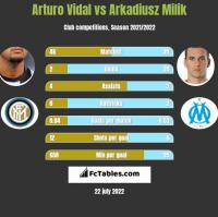 Arturo Vidal vs Arkadiusz Milik h2h player stats