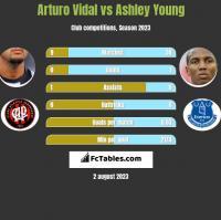 Arturo Vidal vs Ashley Young h2h player stats