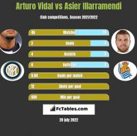 Arturo Vidal vs Asier Illarramendi h2h player stats