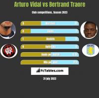 Arturo Vidal vs Bertrand Traore h2h player stats