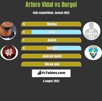Arturo Vidal vs Burgui h2h player stats
