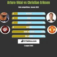 Arturo Vidal vs Christian Eriksen h2h player stats