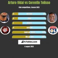 Arturo Vidal vs Corentin Tolisso h2h player stats