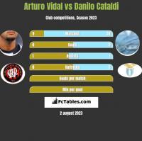 Arturo Vidal vs Danilo Cataldi h2h player stats