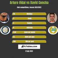 Arturo Vidal vs David Concha h2h player stats