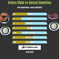 Arturo Vidal vs Denzel Dumfries h2h player stats