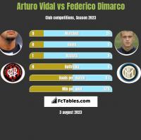 Arturo Vidal vs Federico Dimarco h2h player stats