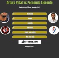 Arturo Vidal vs Fernando Llorente h2h player stats