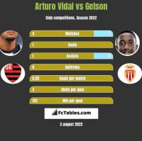 Arturo Vidal vs Gelson h2h player stats