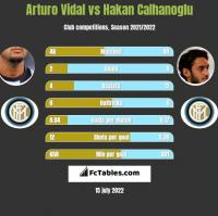 Arturo Vidal vs Hakan Calhanoglu h2h player stats