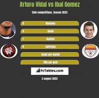 Arturo Vidal vs Ibai Gomez h2h player stats