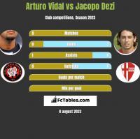 Arturo Vidal vs Jacopo Dezi h2h player stats