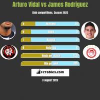 Arturo Vidal vs James Rodriguez h2h player stats