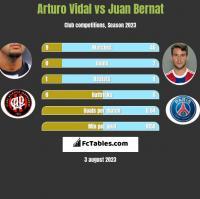 Arturo Vidal vs Juan Bernat h2h player stats
