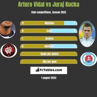 Arturo Vidal vs Juraj Kucka h2h player stats