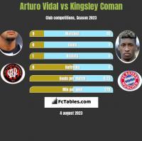 Arturo Vidal vs Kingsley Coman h2h player stats