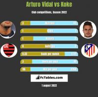 Arturo Vidal vs Koke h2h player stats