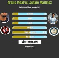 Arturo Vidal vs Lautaro Martinez h2h player stats