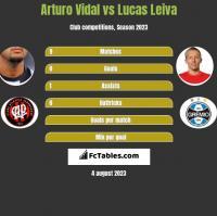 Arturo Vidal vs Lucas Leiva h2h player stats