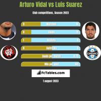Arturo Vidal vs Luis Suarez h2h player stats
