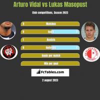 Arturo Vidal vs Lukas Masopust h2h player stats