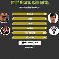 Arturo Vidal vs Manu Garcia h2h player stats