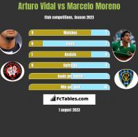 Arturo Vidal vs Marcelo Moreno h2h player stats