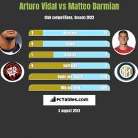 Arturo Vidal vs Matteo Darmian h2h player stats