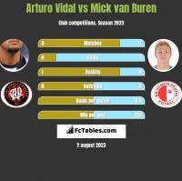 Arturo Vidal vs Mick van Buren h2h player stats