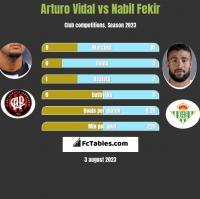 Arturo Vidal vs Nabil Fekir h2h player stats