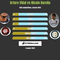 Arturo Vidal vs Nicolo Barella h2h player stats