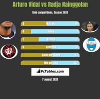 Arturo Vidal vs Radja Nainggolan h2h player stats