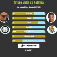 Arturo Vidal vs Rafinha h2h player stats