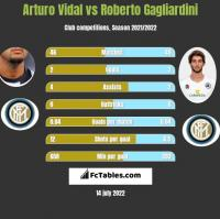 Arturo Vidal vs Roberto Gagliardini h2h player stats
