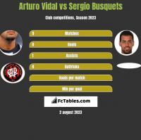 Arturo Vidal vs Sergio Busquets h2h player stats